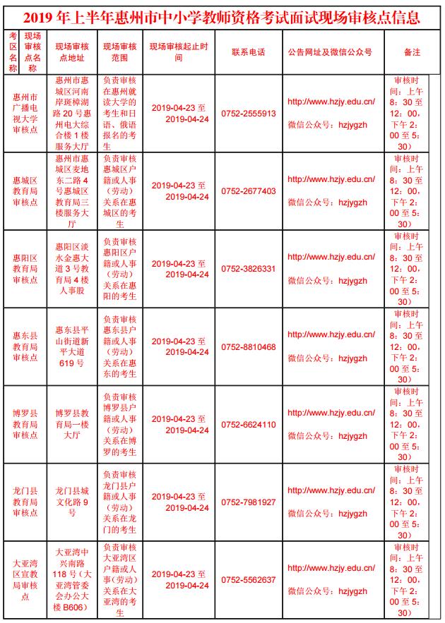 惠州市2019年上半年中小学教师资格考试面试(时间+地点+内容)