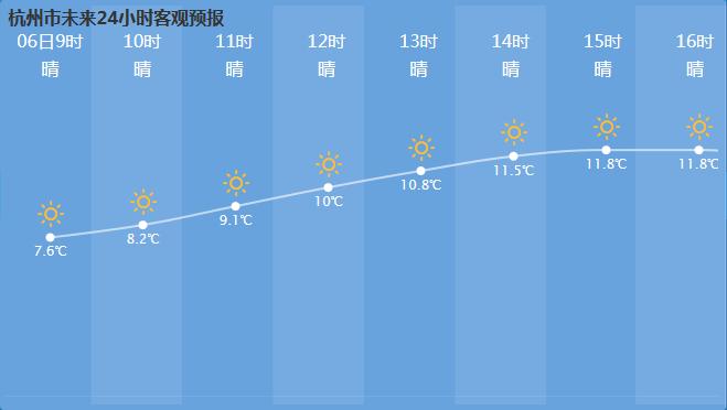 今天杭州天气预报 每天更新