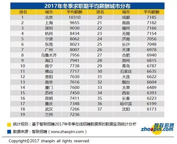 杭州2017冬季平均工资8434元 超全国37城平均薪酬