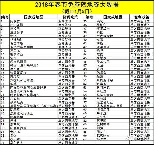 2018杭州人春节出境推荐 这67个地方免签、
