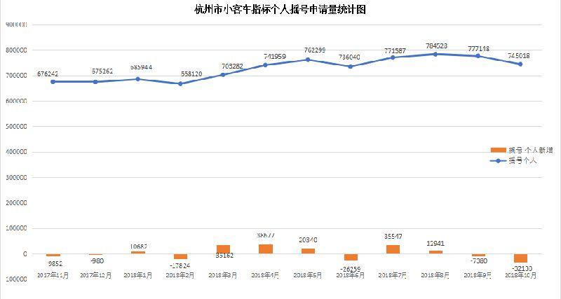 杭州市小客车指标配置申请统计图表