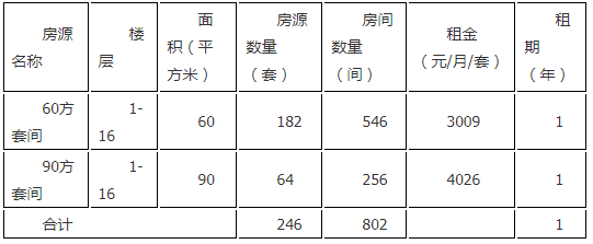 2018杭州江干智城公寓招租公告