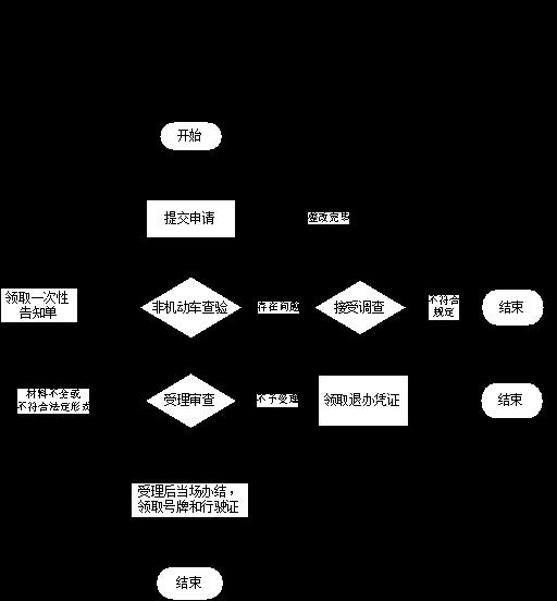 2018杭州电动车上牌指南