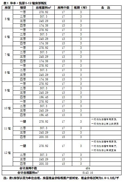 杭州下城区华丰悦居蓝领公寓租住申请时间、条件、流程