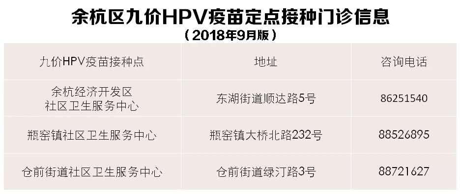 2018杭州余杭第五批九价HPV疫苗开放预约时间、方式、地点