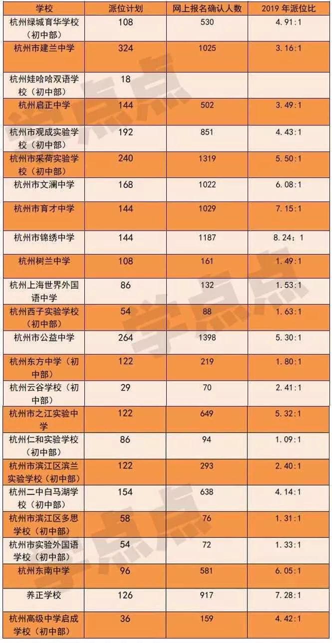 2019杭州民办初中摇号结果查询指南(附时间)