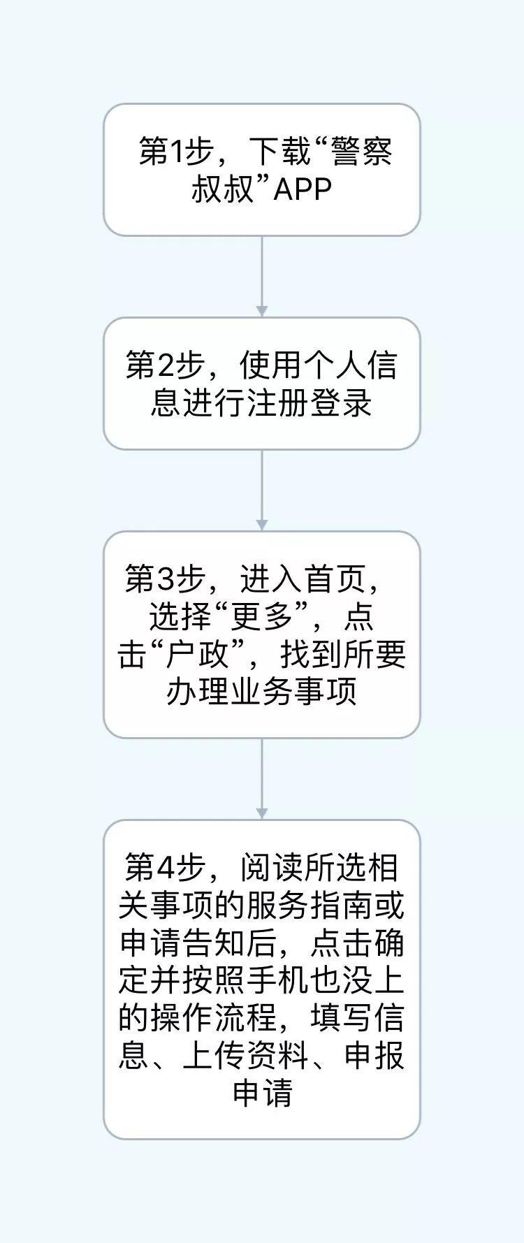 杭州户籍业务手机申报操作指南