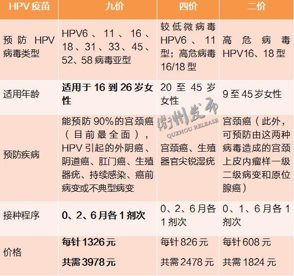 衢州九价宫颈癌疫苗什么时候开打?
