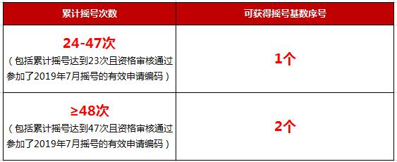 2019年杭州阶梯摇号时间