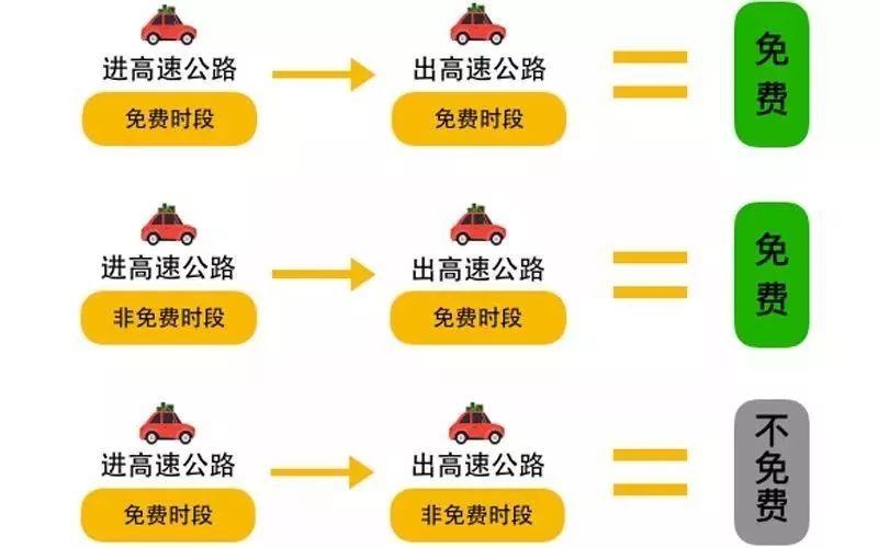 2019清明杭州高速免费时间、拥堵路段