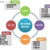 北京实行供热计量收费的前提条件