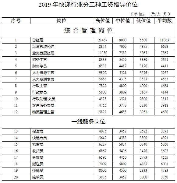 深圳市工资表格式_2020年深圳市人力资源市场工资指导价位-深圳办事易-深圳本地宝