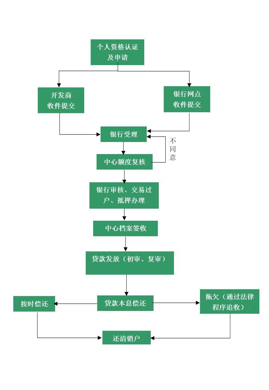中山公积金二手房贷款如何办理?