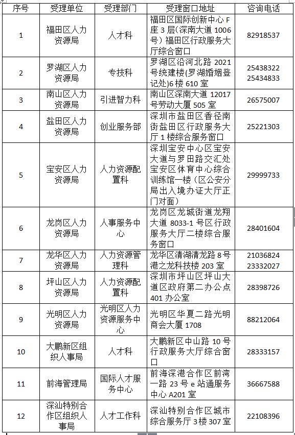 2019年深圳总人口_2019年深圳市户口调干