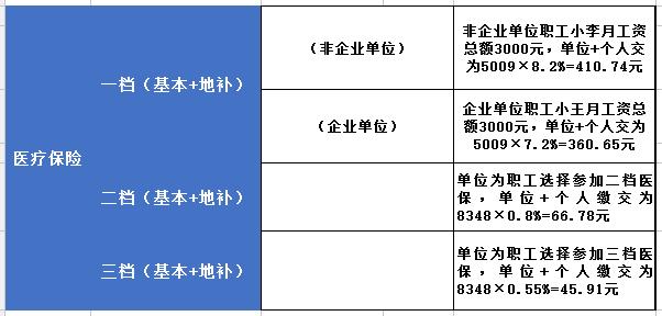 医疗保险缴费比例_2019年深圳医疗保险缴费比例和缴费基数汇总-深圳办事易-深圳本地宝