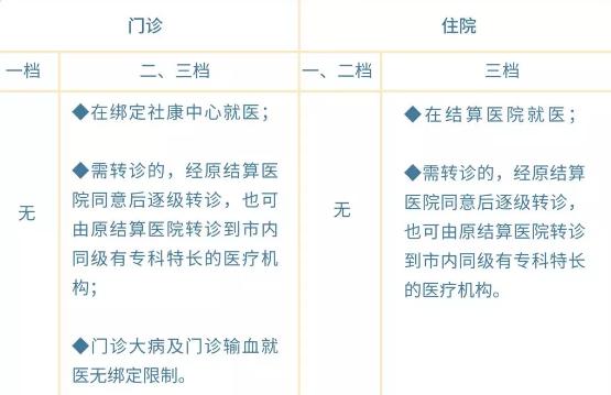新申博手机文娱:深圳医保一档两档三档的差别是什么?缴费类型+答谢