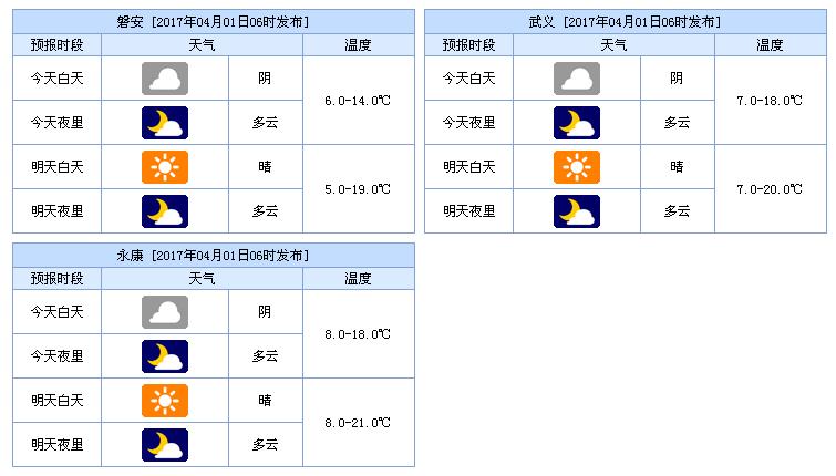 金华天气预报(2017.4.1)