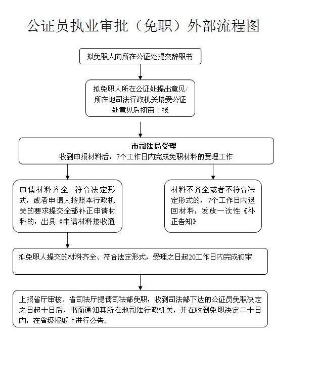 下载:[空白表格]  [示例表格] 纸质材料 a4纸,用电脑打印,单位盖章,一