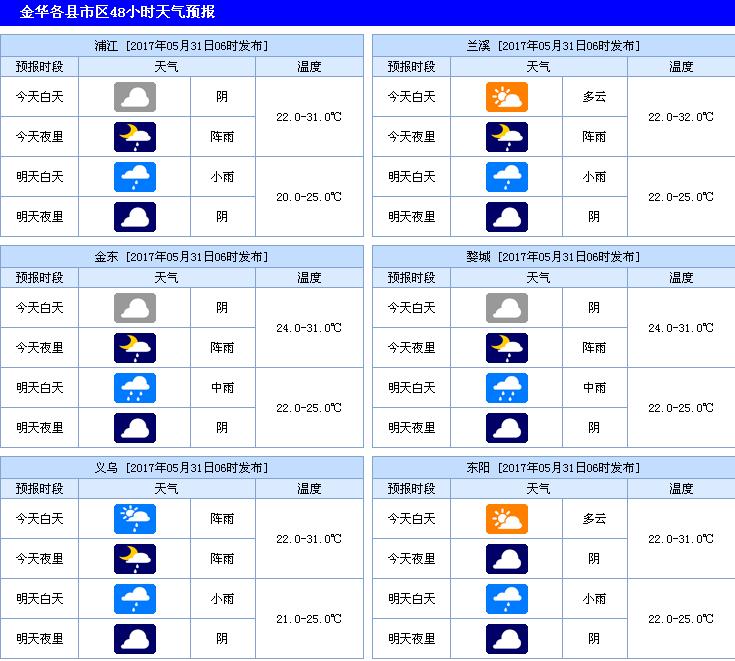 金华天气预报(2017.5.31)
