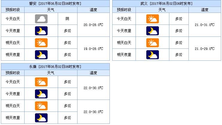 金华天气预报(2017.6.2)