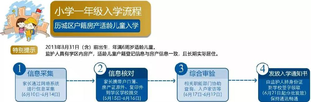 2019济南历城区小学入学指南大全(本地 外地)