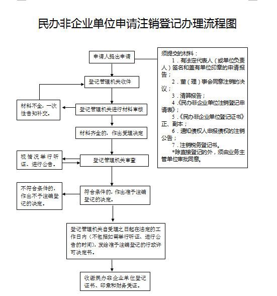 嘉兴民办非企业单位注销登记办理流程图