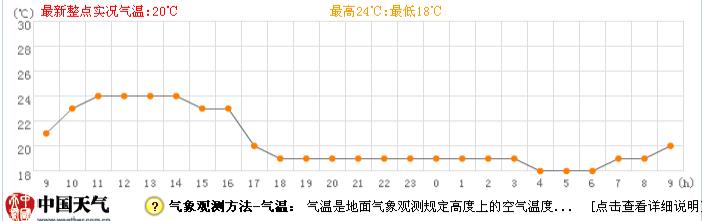揭阳4月25日天气预报