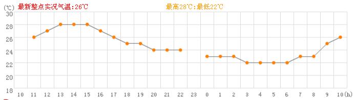 揭阳5月2日天气预报