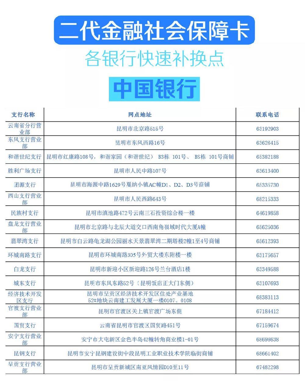 2019昆明居民医保