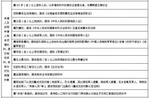 2018昆明公租房申请条件