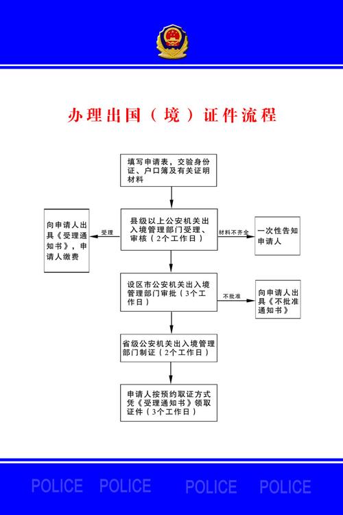 廊坊护照办理流程图