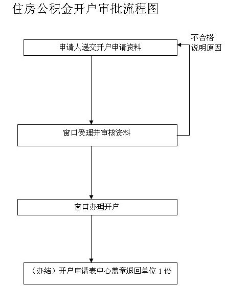 漯河住房公积金开户流程图-漯河住房公积金开户办理材料及流程