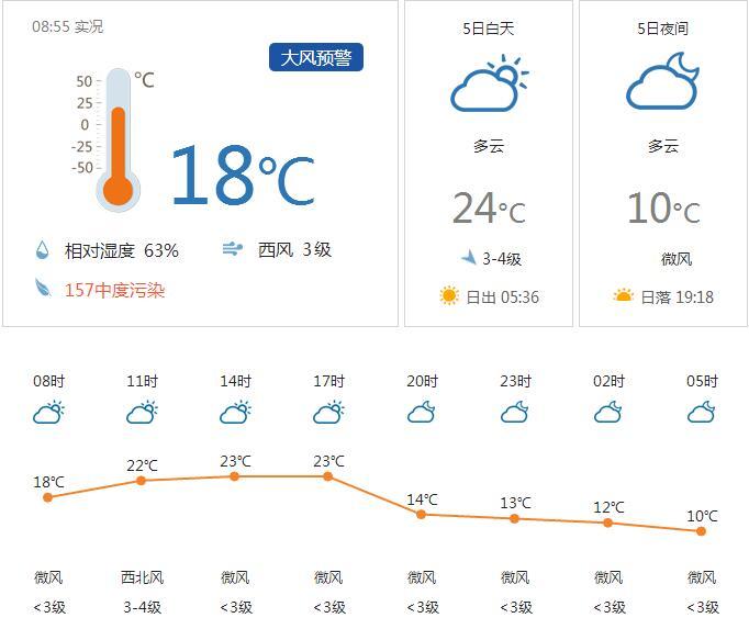 5月4日洛阳气温10~24℃ 多云间阴天