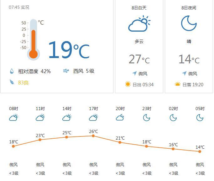 5月8日洛阳气温12~28℃ 多云到晴天