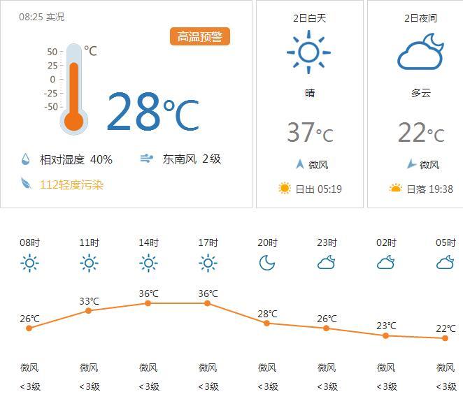 洛阳天气预报(每日更新)