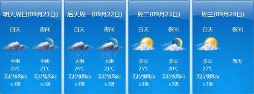 宁波未来一周天气预报