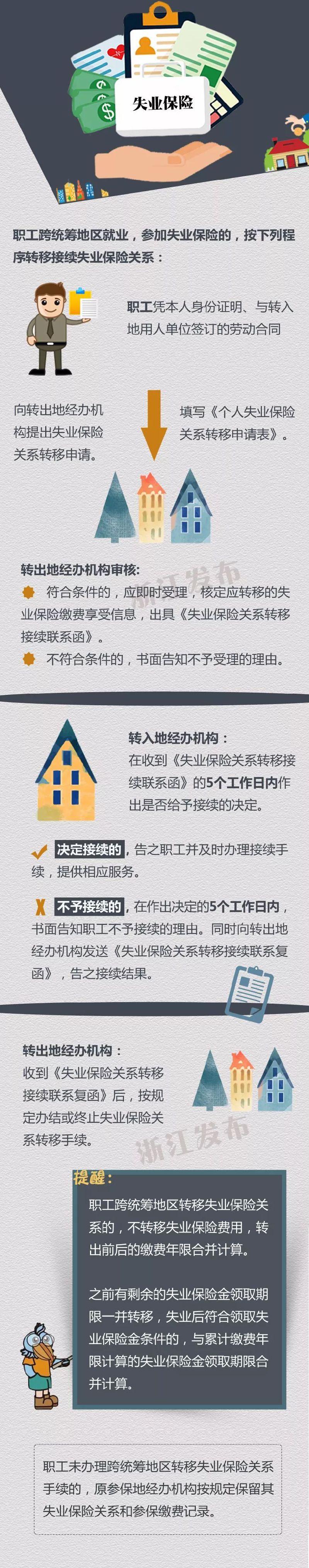 宁波个人怎么异地转移失业保险关系