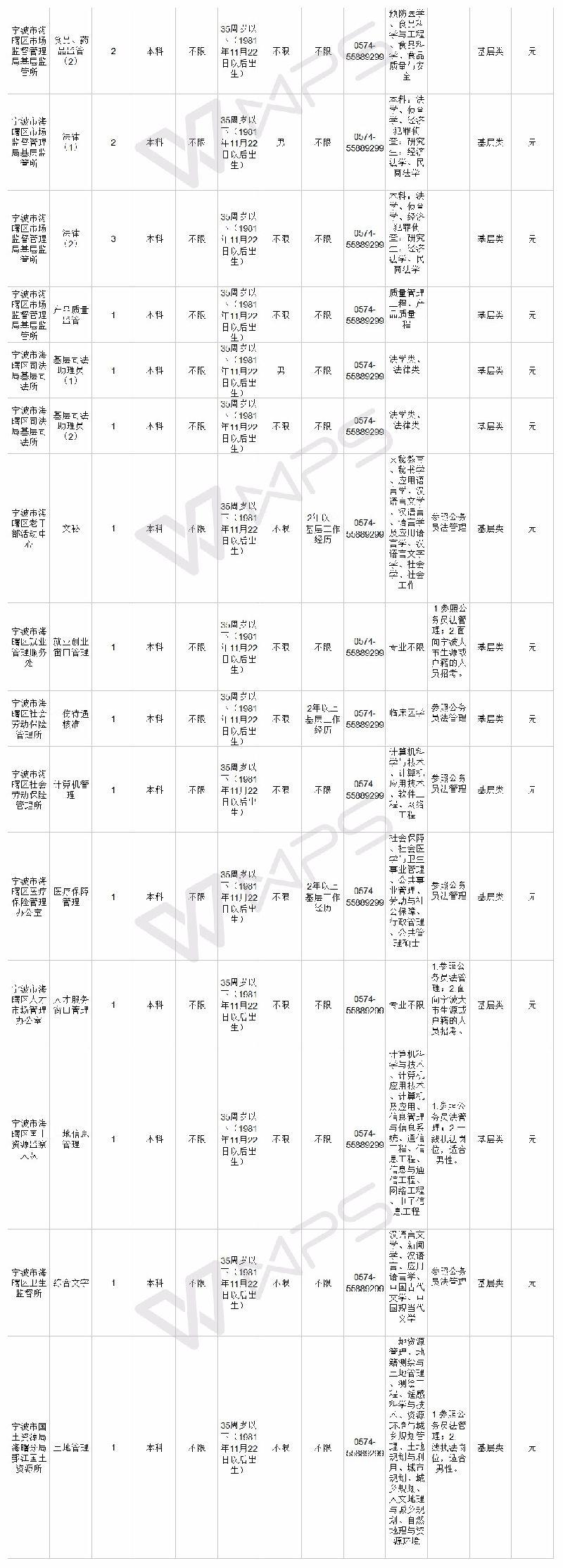 2018浙江省考宁波职位表