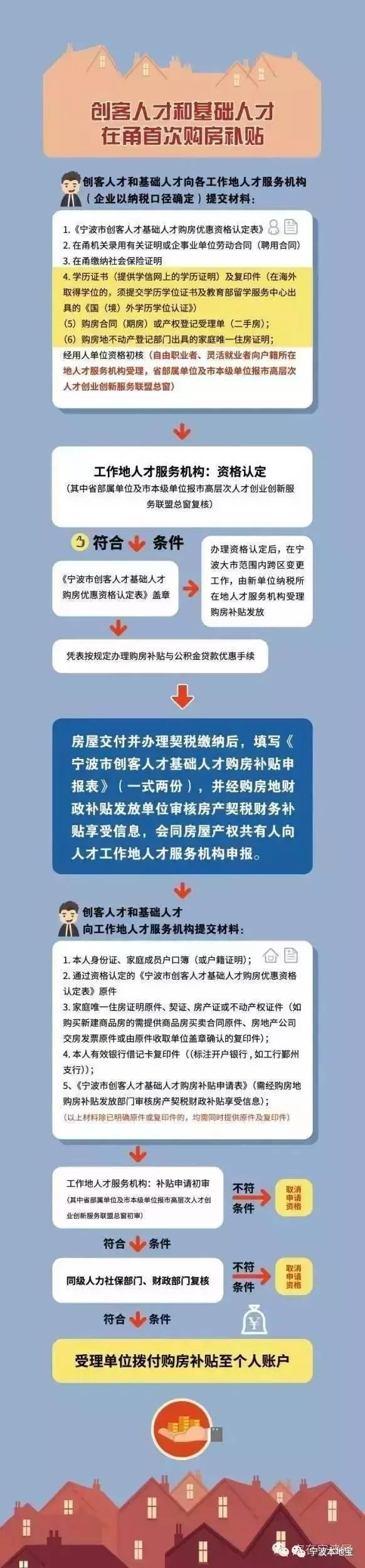 宁波购房补贴申请流程
