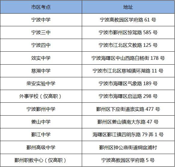 2018宁波高考考点有哪些