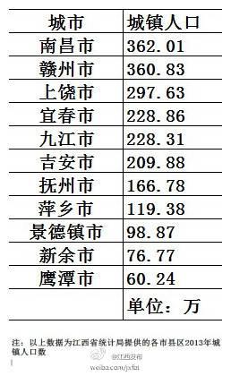 """江西11个设区市城镇人口数排名 南昌降级为""""大城市"""""""