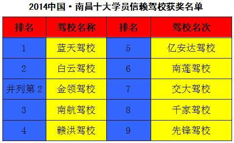 南昌驾校排名【十大学员信赖驾校获奖名单】
