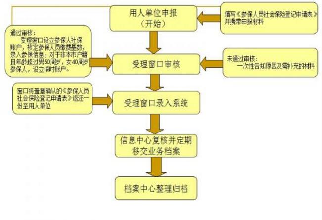 南昌市用人单位人员参保登记如何办理