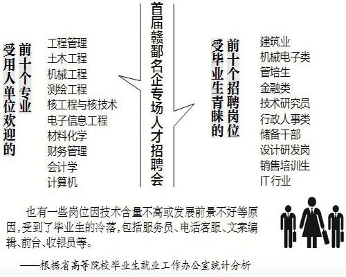 江西招聘2019高校毕业生平均月薪4522元 涨幅11%