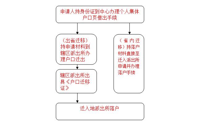 南昌人才中心的集体户口怎么迁出?附具体流程