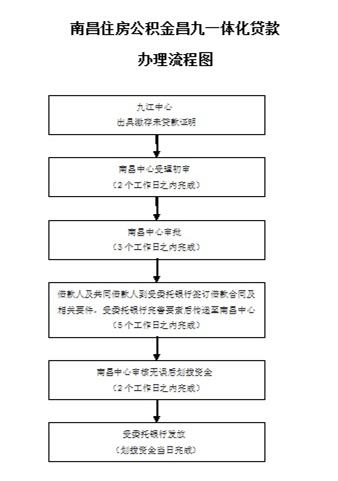 九江公积金在南昌贷款买房所需条件及办理地点(附流程图)