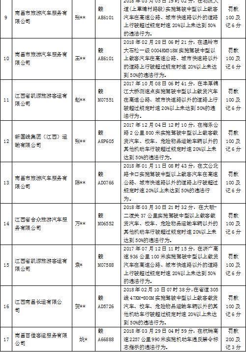 南昌5月份客车严重交通违法企业驾驶员黑名单(附车牌)