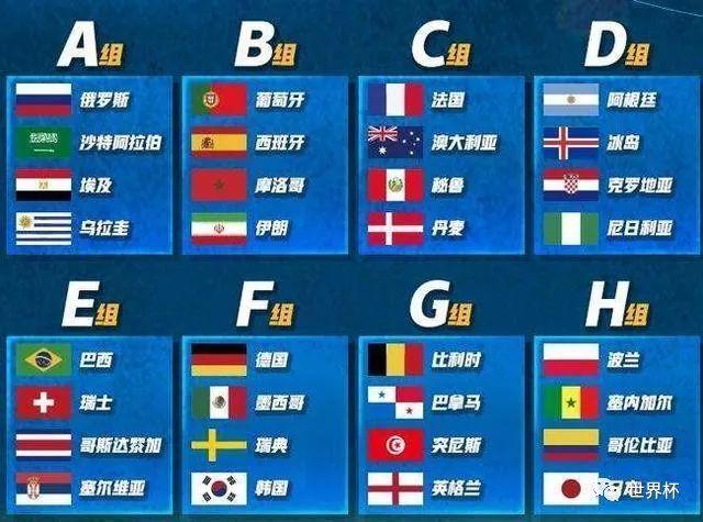 2018俄罗斯世界杯小组出线形势预测(A组B组C组D组E组F组G组H组)