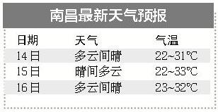 南昌6月14日最高气温31℃ 未来几天都以晴好天气为主