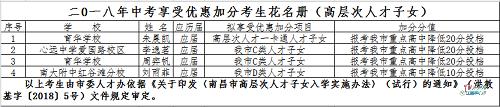 2018南昌中考加分学生名单公布 4名考生可降低20分投档